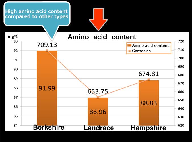 Amino acid content